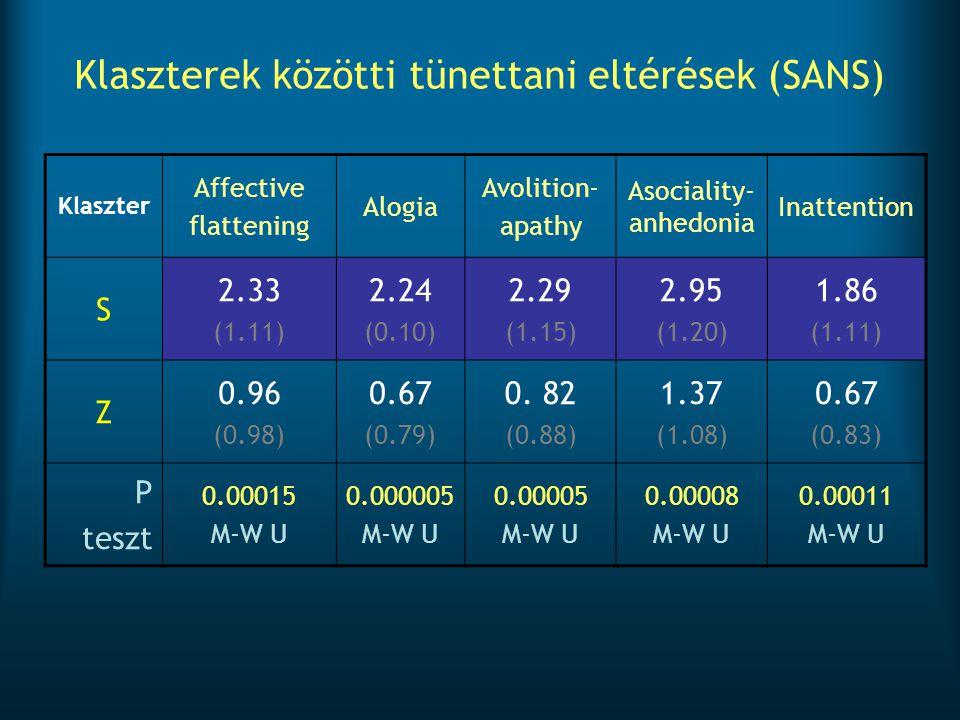 Klaszterek közötti tünettani eltérések (SANS) Klaszter Affective flattening Alogia Avolition- apathy Asociality- anhedonia Inattention S 2.33 (1.11) 2