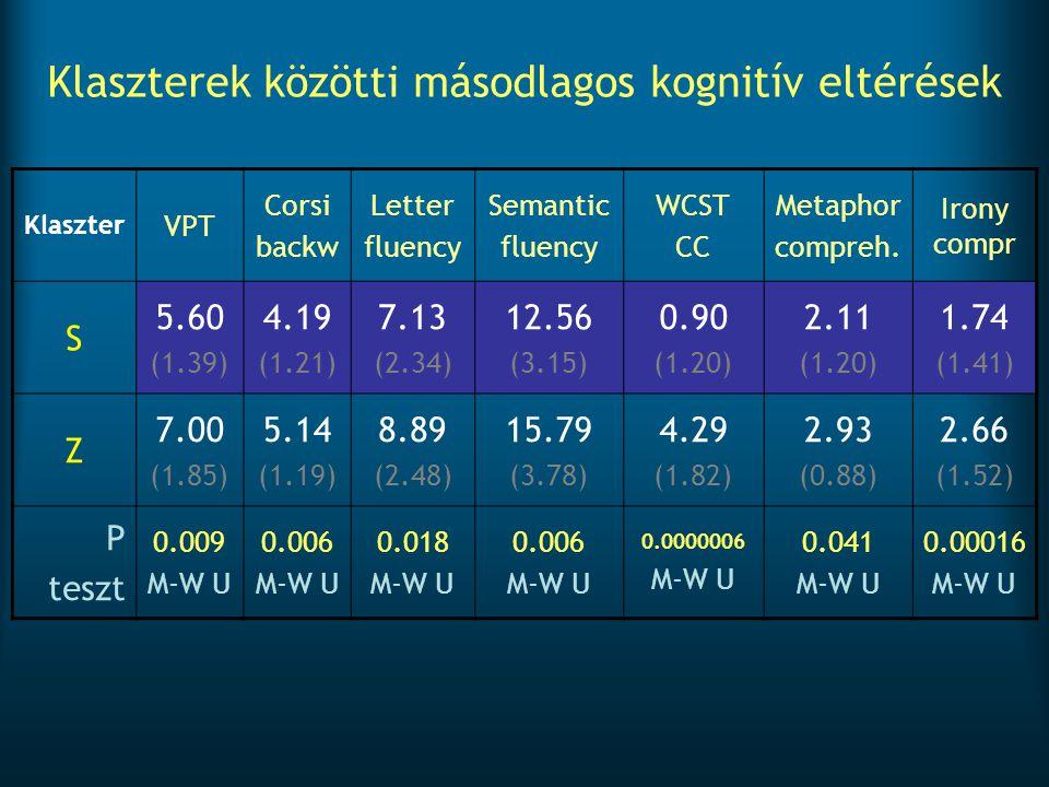 Klaszterek közötti másodlagos kognitív eltérések Klaszter VPT Corsi backw Letter fluency Semantic fluency WCST CC Metaphor compreh. Irony compr S 5.60