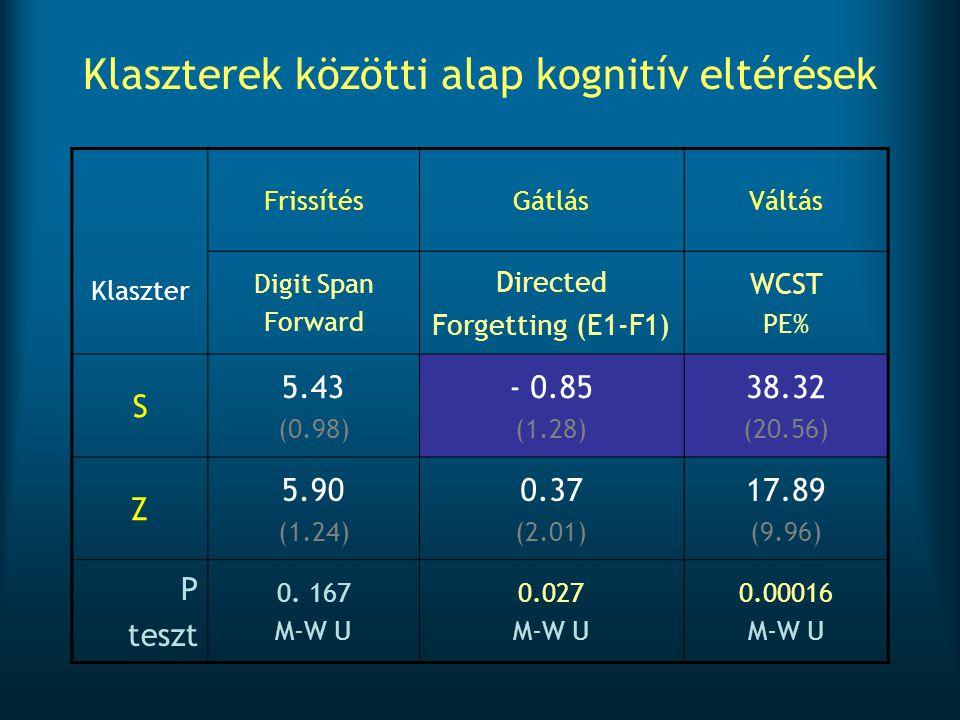 Klaszterek közötti alap kognitív eltérések Klaszter FrissítésGátlásVáltás Digit Span Forward Directed Forgetting (E1-F1) WCST PE% S 5.43 (0.98) - 0.85