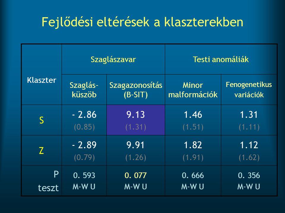 Fejlődési eltérések a klaszterekben Klaszter SzaglászavarTesti anomáliák Szaglás- küszöb Szagazonosítás (B-SIT) Minor malformációk Fenogenetikus variá