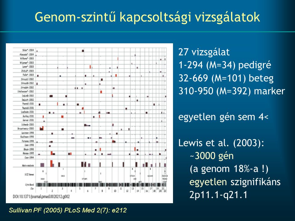 Genom-szintű kapcsoltsági vizsgálatok 27 vizsgálat 1-294 (M=34) pedigré 32-669 (M=101) beteg 310-950 (M=392) marker egyetlen gén sem 4< Lewis et al. (