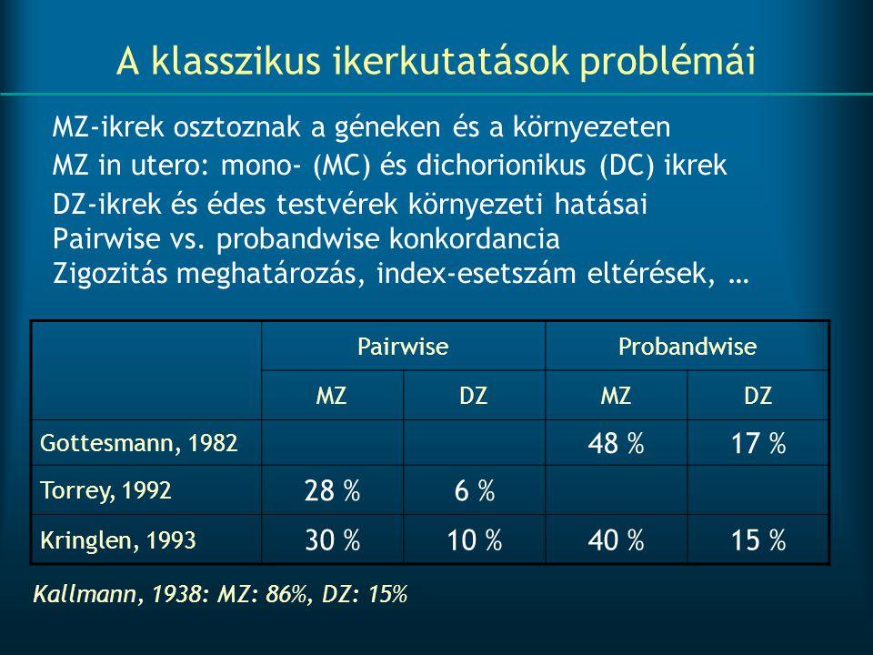A klasszikus ikerkutatások problémái MZ-ikrek osztoznak a géneken és a környezeten MZ in utero: mono- (MC) és dichorionikus (DC) ikrek DZ-ikrek és éde