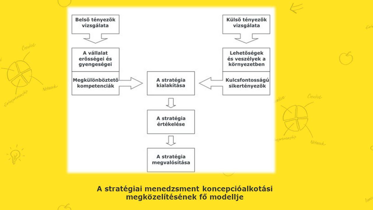 A stratégiai menedzsment koncepcióalkotási megközelítésének fő modellje