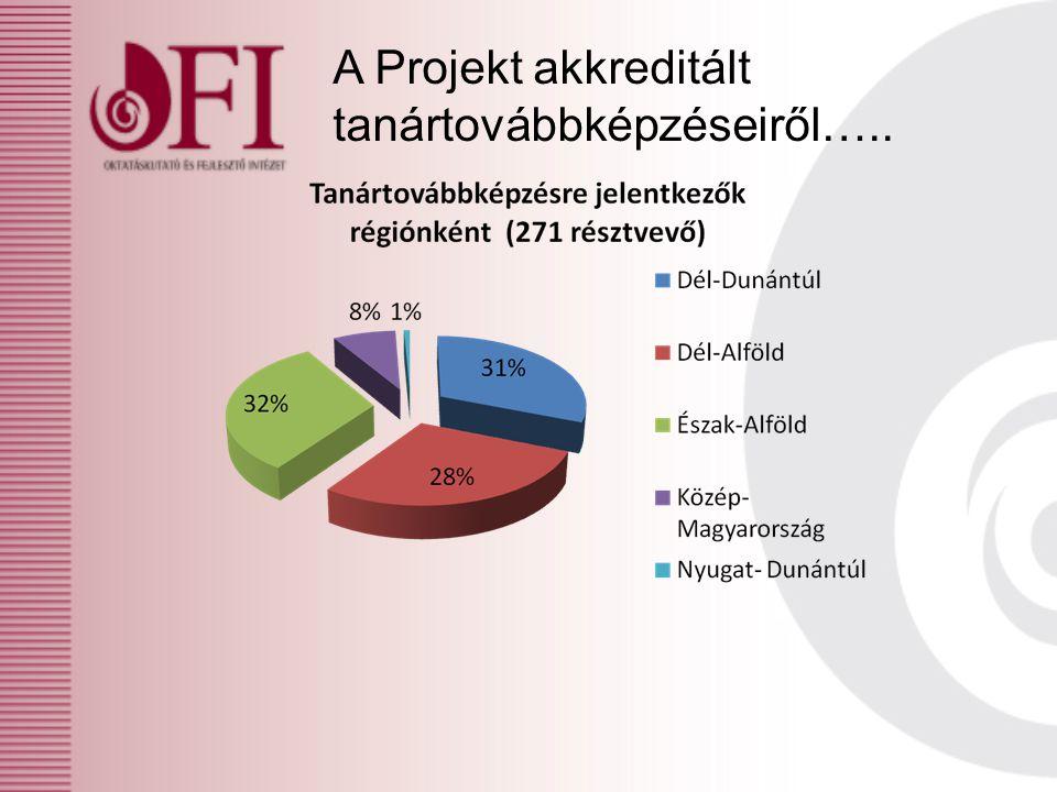 A Projekt akkreditált tanártovábbképzéseiről…..