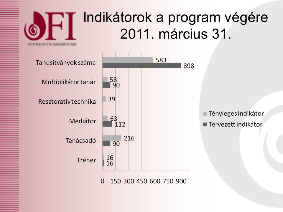 Indikátorok a program végére 2011. március 31.
