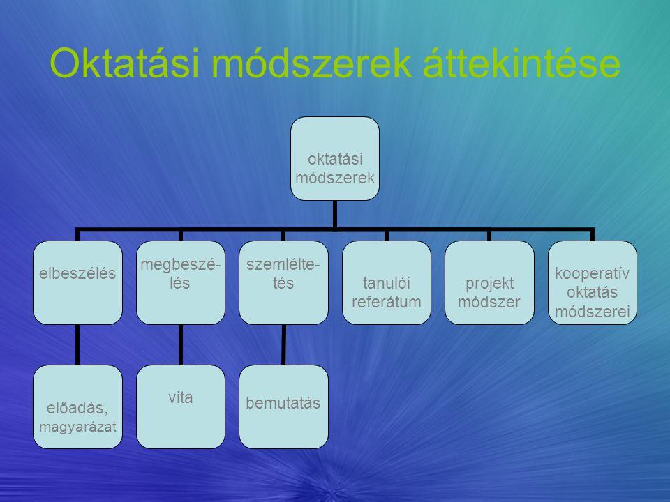 Oktatási módszerek áttekintése oktatási módszerek elbeszélés előadás, magyarázat megbeszé-lés vita szemlélte-tés bemutatás tanulói referátum projekt m