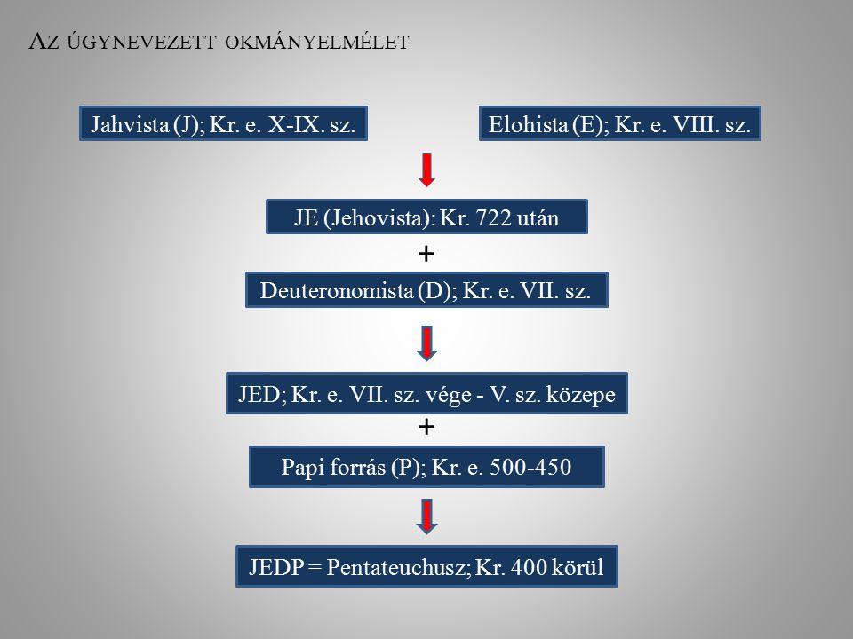 A Z ÚGYNEVEZETT OKMÁNYELMÉLET Jahvista (J); Kr. e. X-IX. sz.Elohista (E); Kr. e. VIII. sz. JE (Jehovista): Kr. 722 után Deuteronomista (D); Kr. e. VII