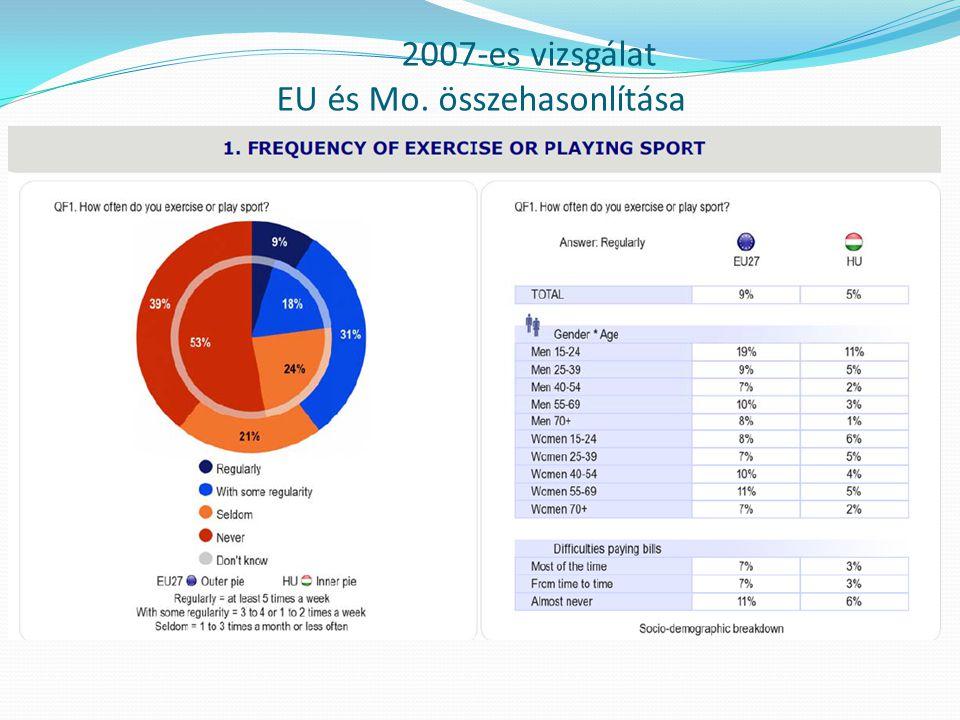 2007-es vizsgálat EU és Mo. összehasonlítása