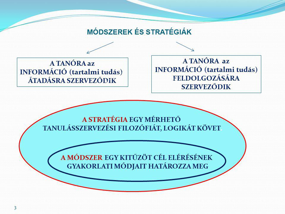 3 A TANÓRA az INFORMÁCIÓ (tartalmi tudás) ÁTADÁSRA SZERVEZŐDIK A TANÓRA az INFORMÁCIÓ (tartalmi tudás) FELDOLGOZÁSÁRA SZERVEZŐDIK A STRATÉGIA EGY MÉRHETŐ TANULÁSSZERVEZÉSI FILOZÓFIÁT, LOGIKÁT KÖVET.