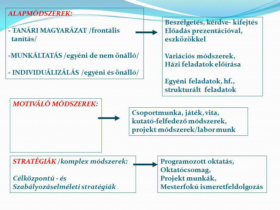 ALAPMÓDSZEREK: - TANÁRI MAGYARÁZAT /frontális tanítás/ -MUNKÁLTATÁS /egyéni de nem önálló/ - INDIVIDUÁLIZÁLÁS /egyéni és önálló/ MOTIVÁLÓ MÓDSZEREK: STRATÉGIÁK /komplex módszerek: Célközpontú - és Szabályozáselméleti stratégiák Beszélgetés, kérdve- kifejtés Előadás prezentációval, eszközökkel Variációs módszerek, Házi feladatok előírása Egyéni feladatok, hf., strukturált feladatok Csoportmunka, játék, vita, kutató-felfedező módszerek, projekt módszerek/labor munkák Programozott oktatás, Oktatócsomag, Projekt munkák, Mesterfokú ismeretfeldolgozás