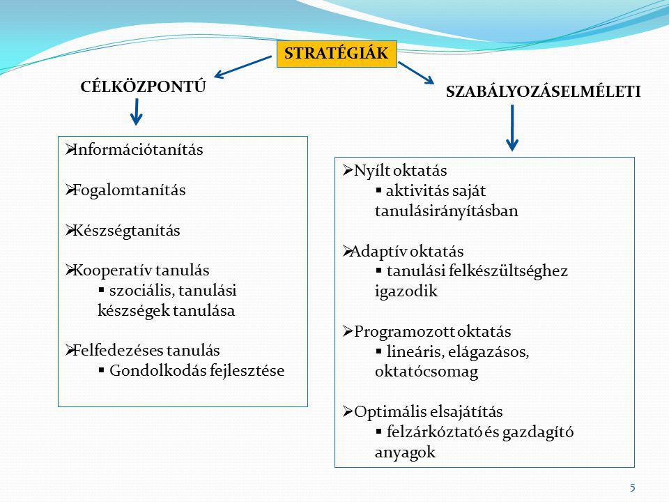 5 STRATÉGIÁK CÉLKÖZPONTÚ SZABÁLYOZÁSELMÉLETI  Információtanítás  Fogalomtanítás  Készségtanítás  Kooperatív tanulás  szociális, tanulási készségek tanulása  Felfedezéses tanulás  Gondolkodás fejlesztése  Nyílt oktatás  aktivitás saját tanulásirányításban  Adaptív oktatás  tanulási felkészültséghez igazodik  Programozott oktatás  lineáris, elágazásos, oktatócsomag  Optimális elsajátítás  felzárkóztató és gazdagító anyagok