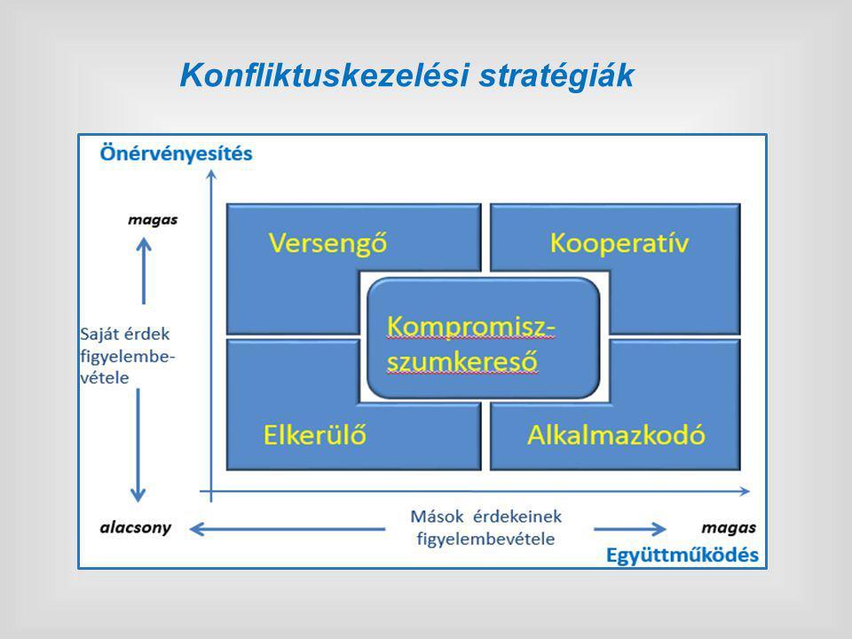 A konfliktuskezelés folyamat lépései A konfliktuskezelés folyamatát négy lépésben határozhatjuk meg:  A konfliktus felismerése.