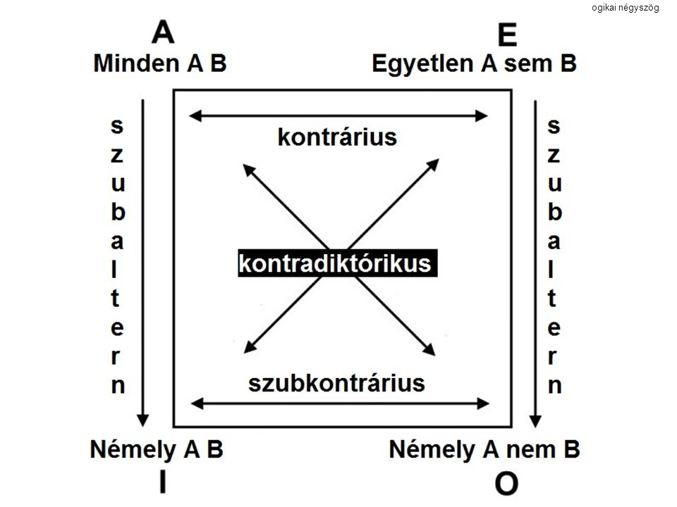 logikai négyszög