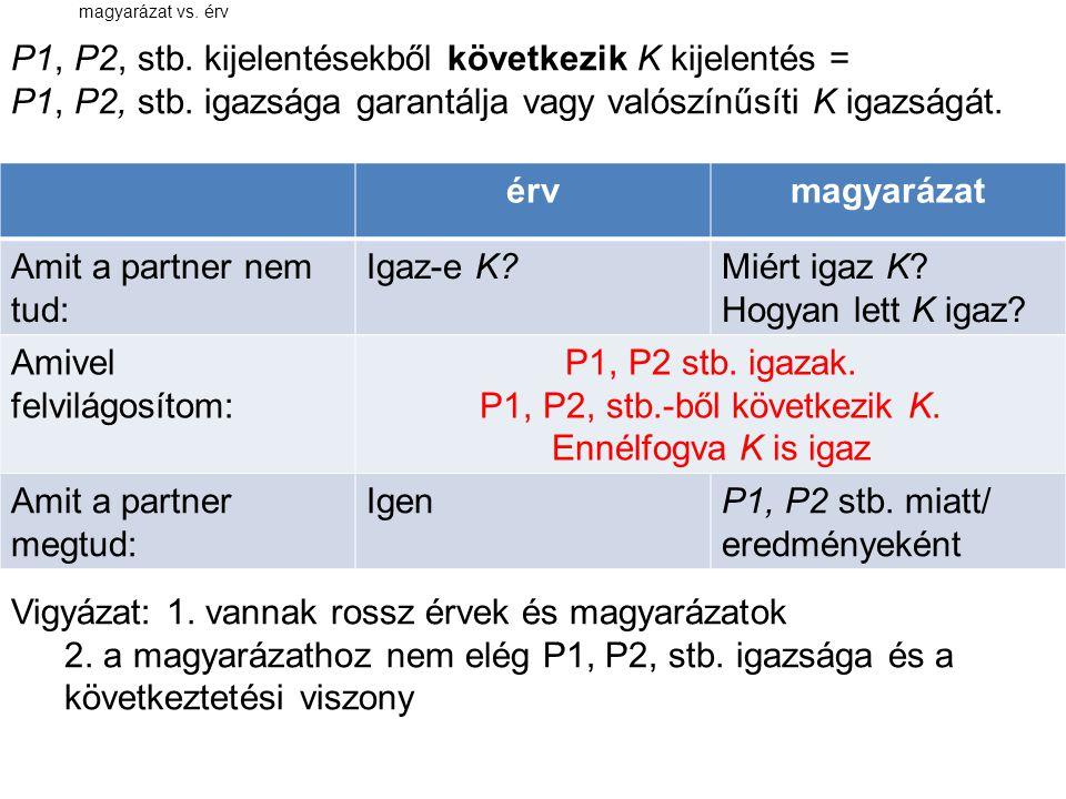 magyarázat vs. érv P1, P2, stb. kijelentésekből következik K kijelentés = P1, P2, stb. igazsága garantálja vagy valószínűsíti K igazságát. Vigyázat: 1
