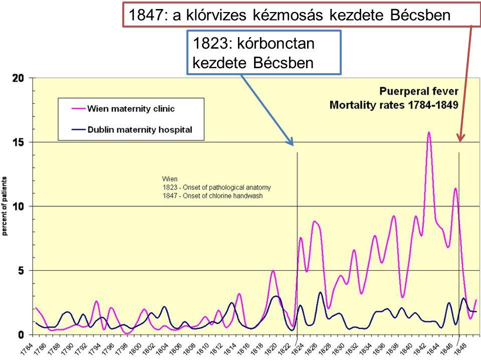 oksági érv 2. 1847: a klórvizes kézmosás kezdete Bécsben 1823: kórbonctan kezdete Bécsben