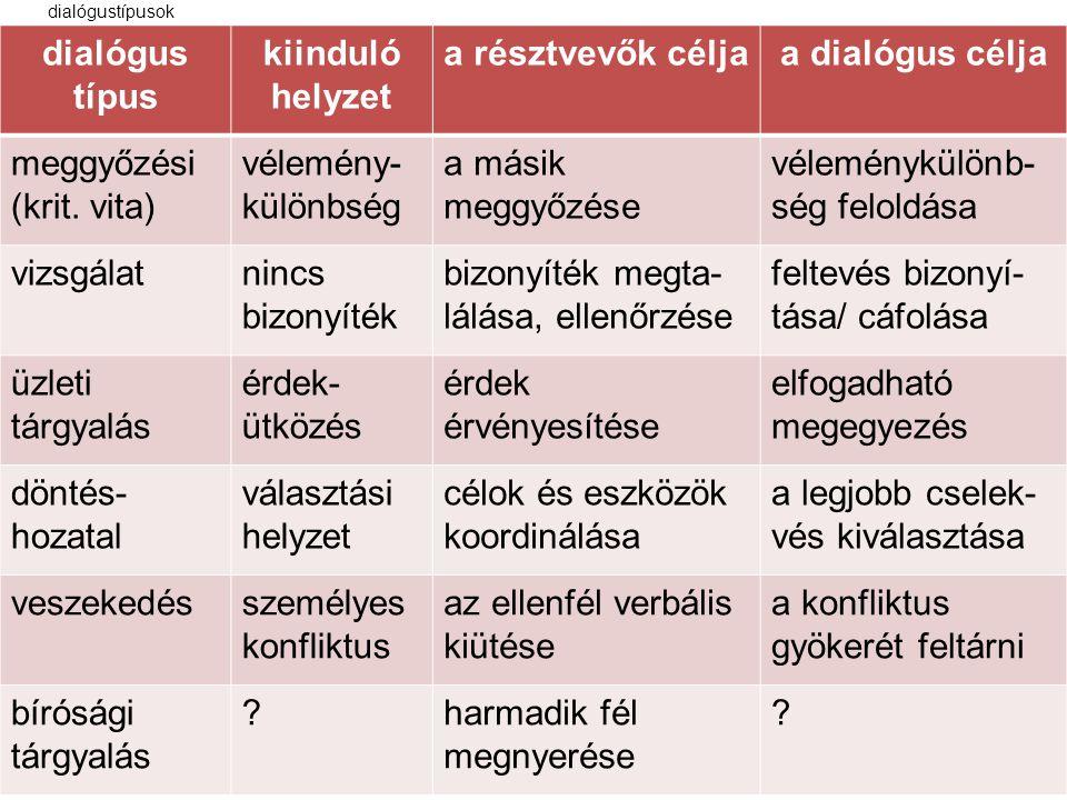 dialógustípusok dialógus típus kiinduló helyzet a résztvevők céljaa dialógus célja meggyőzési (krit. vita) vélemény- különbség a másik meggyőzése véle