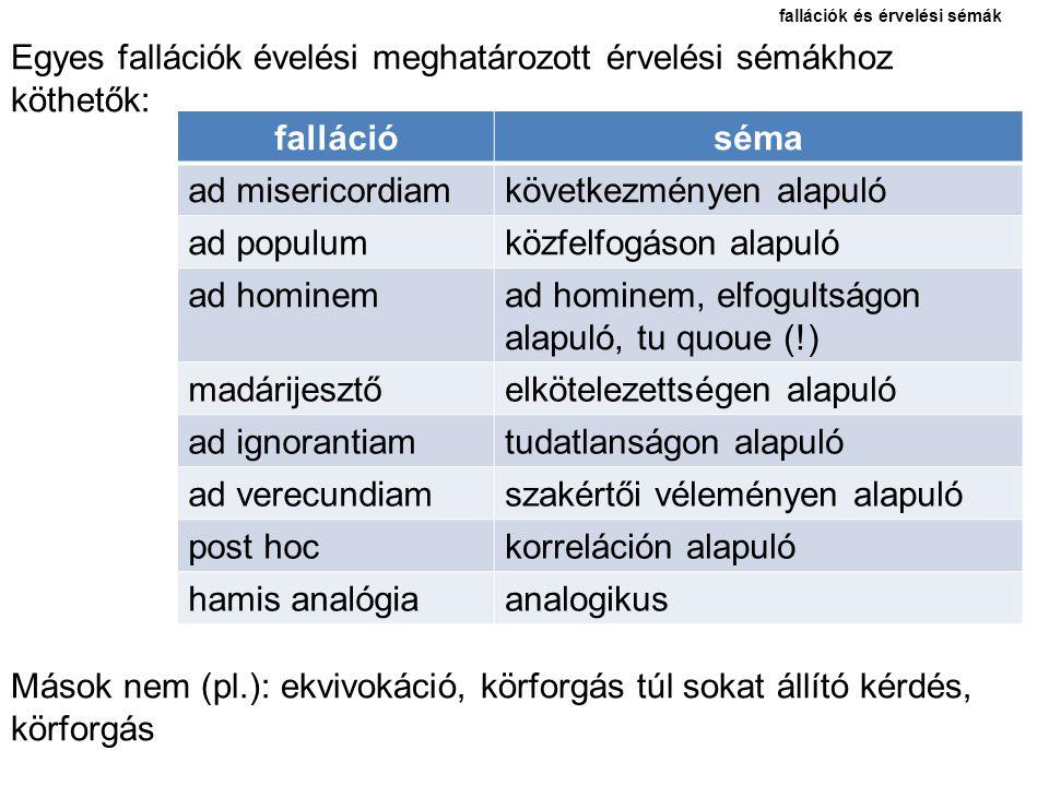 fallációk és érvelési sémák Egyes fallációk évelési meghatározott érvelési sémákhoz köthetők: Mások nem (pl.): ekvivokáció, körforgás túl sokat állító
