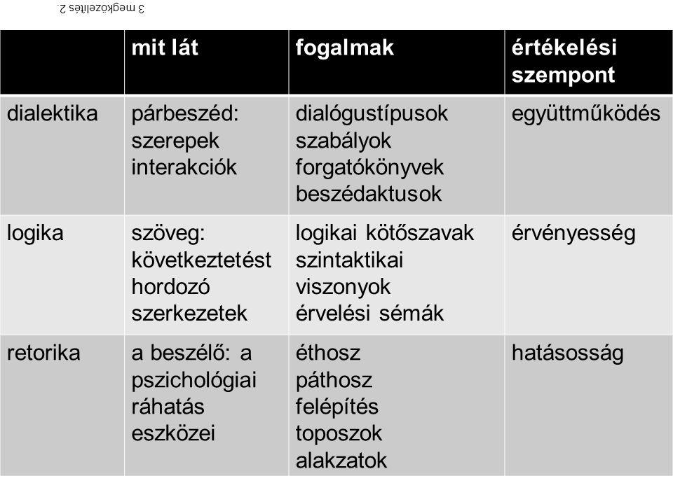mit látfogalmakértékelési szempont dialektikapárbeszéd: szerepek interakciók dialógustípusok szabályok forgatókönyvek beszédaktusok együttműködés logi