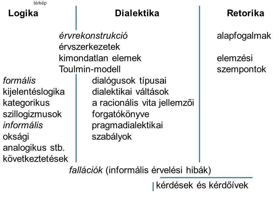 térkép LogikaDialektikaRetorika érvrekonstrukció alapfogalmak érvszerkezetek kimondatlan elemek elemzési Toulmin-modell szempontok formális dialógusok