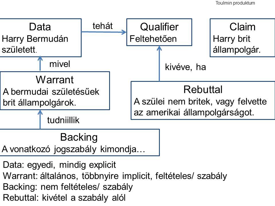 Toulmin produktum Claim Harry brit állampolgár. Backing A vonatkozó jogszabály kimondja… Qualifier Feltehetően Data Harry Bermudán született. Warrant