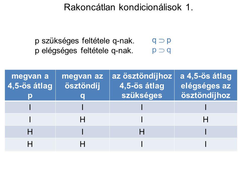 Rakoncátlan kondicionálisok 1. p szükséges feltétele q-nak. p elégséges feltétele q-nak. megvan a 4,5-ös átlag p megvan az ösztöndíj q az ösztöndíjhoz