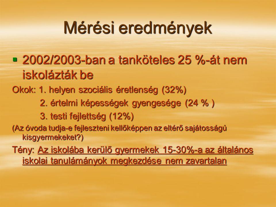 Mérési eredmények  2002/2003-ban a tanköteles 25 %-át nem iskolázták be Okok: 1. helyen szociális éretlenség (32%) 2. értelmi képességek gyengesége (