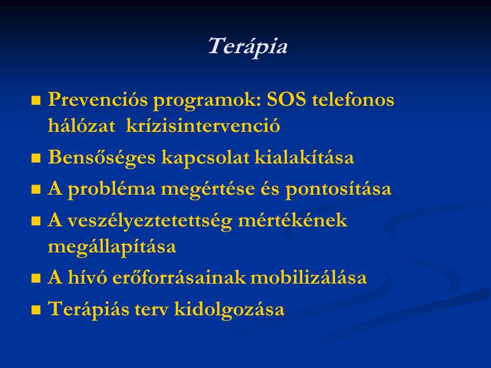 Terápia Prevenciós programok: SOS telefonos hálózat krízisintervenció Bensőséges kapcsolat kialakítása A probléma megértése és pontosítása A veszélyez