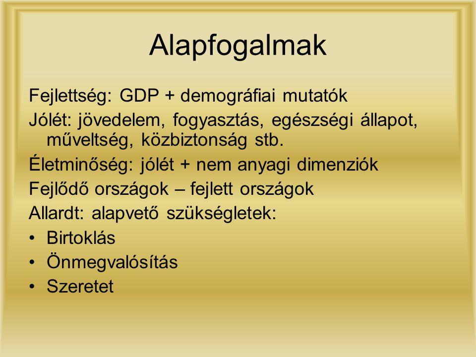 Alapfogalmak Fejlettség: GDP + demográfiai mutatók Jólét: jövedelem, fogyasztás, egészségi állapot, műveltség, közbiztonság stb. Életminőség: jólét +