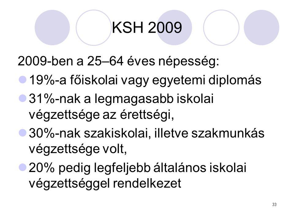 33 KSH 2009 2009-ben a 25–64 éves népesség: 19%-a főiskolai vagy egyetemi diplomás 31%-nak a legmagasabb iskolai végzettsége az érettségi, 30%-nak sza