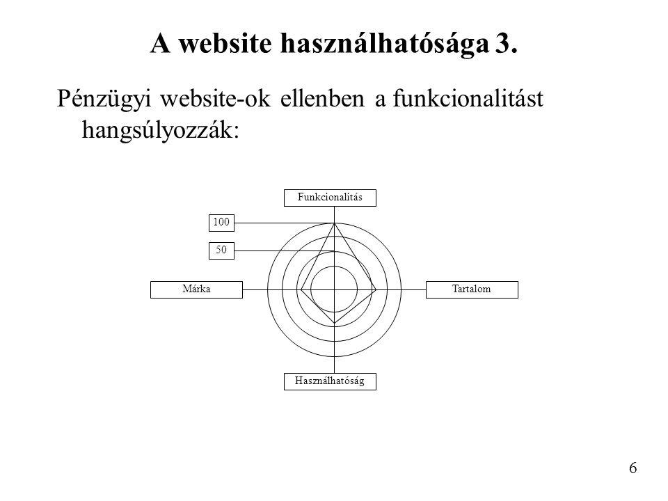 A website használhatósága 3.