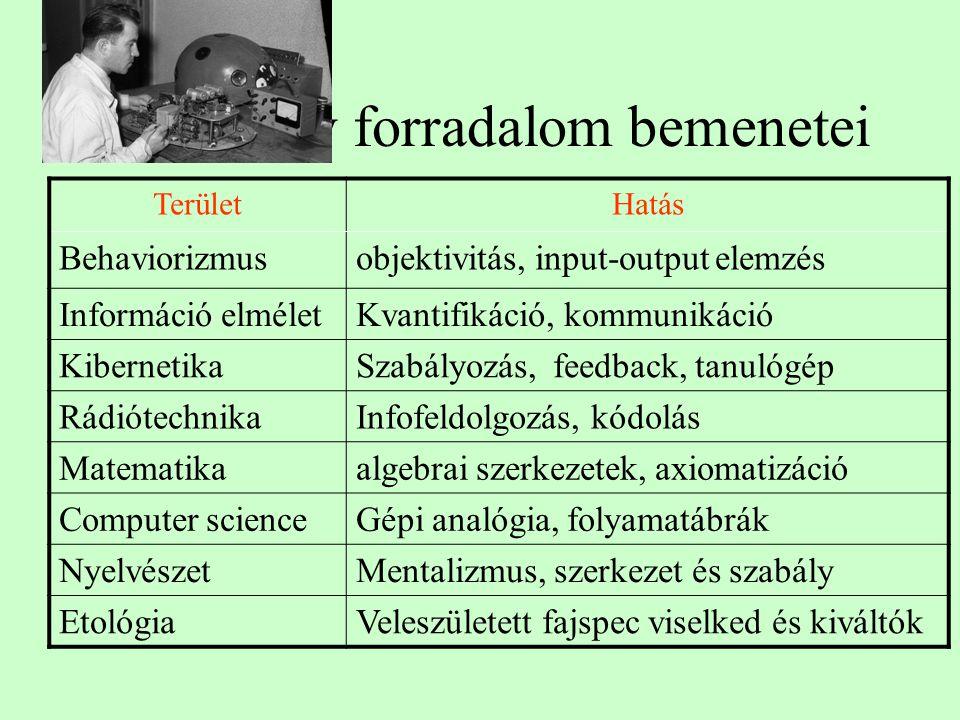 TerületHatás Behaviorizmusobjektivitás, input-output elemzés Információ elméletKvantifikáció, kommunikáció KibernetikaSzabályozás, feedback, tanulógép