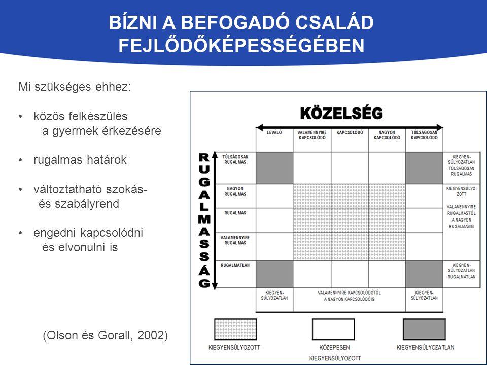 BÍZNI A BEFOGADÓ CSALÁD FEJLŐDŐKÉPESSÉGÉBEN Mi szükséges ehhez: közös felkészülés a gyermek érkezésére rugalmas határok változtatható szokás- és szabályrend engedni kapcsolódni és elvonulni is (Olson és Gorall, 2002)