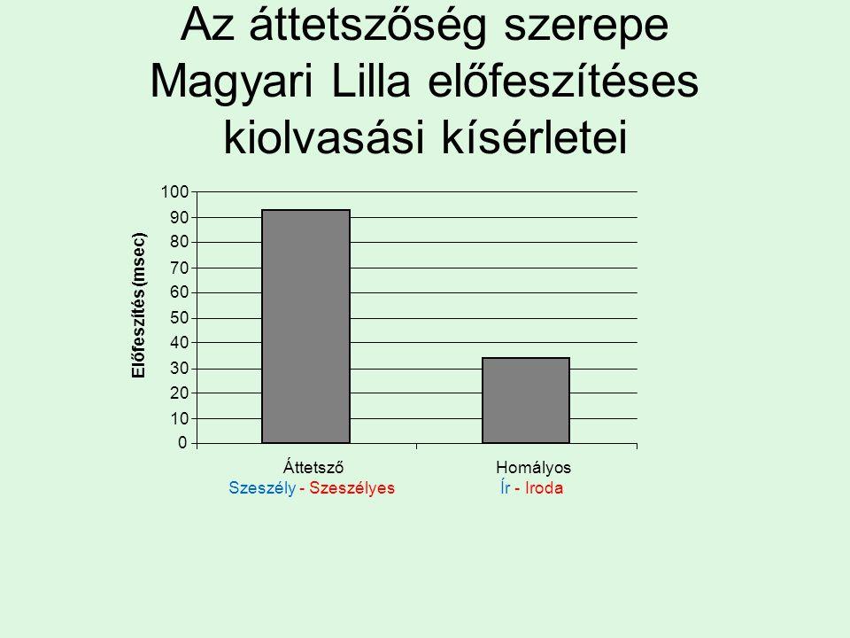 Az áttetszőség szerepe Magyari Lilla előfeszítéses kiolvasási kísérletei 0 10 20 30 40 50 60 70 80 90 100 Áttetsző Szeszély - Szeszélyes Homályos Ír -