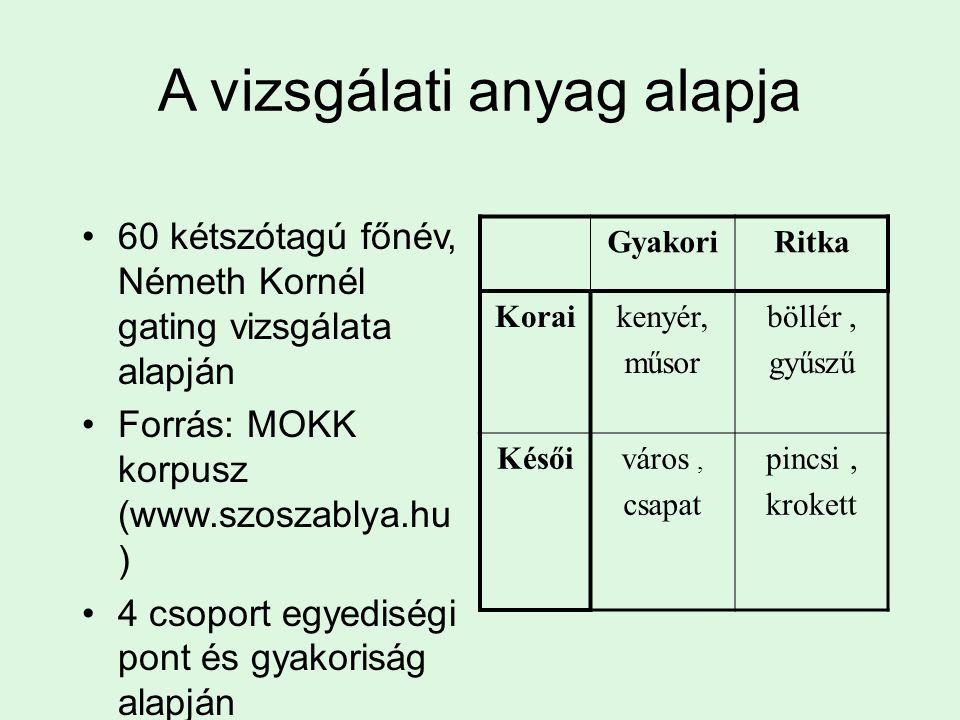A vizsgálati anyag alapja 60 kétszótagú főnév, Németh Kornél gating vizsgálata alapján Forrás: MOKK korpusz (www.szoszablya.hu ) 4 csoport egyediségi