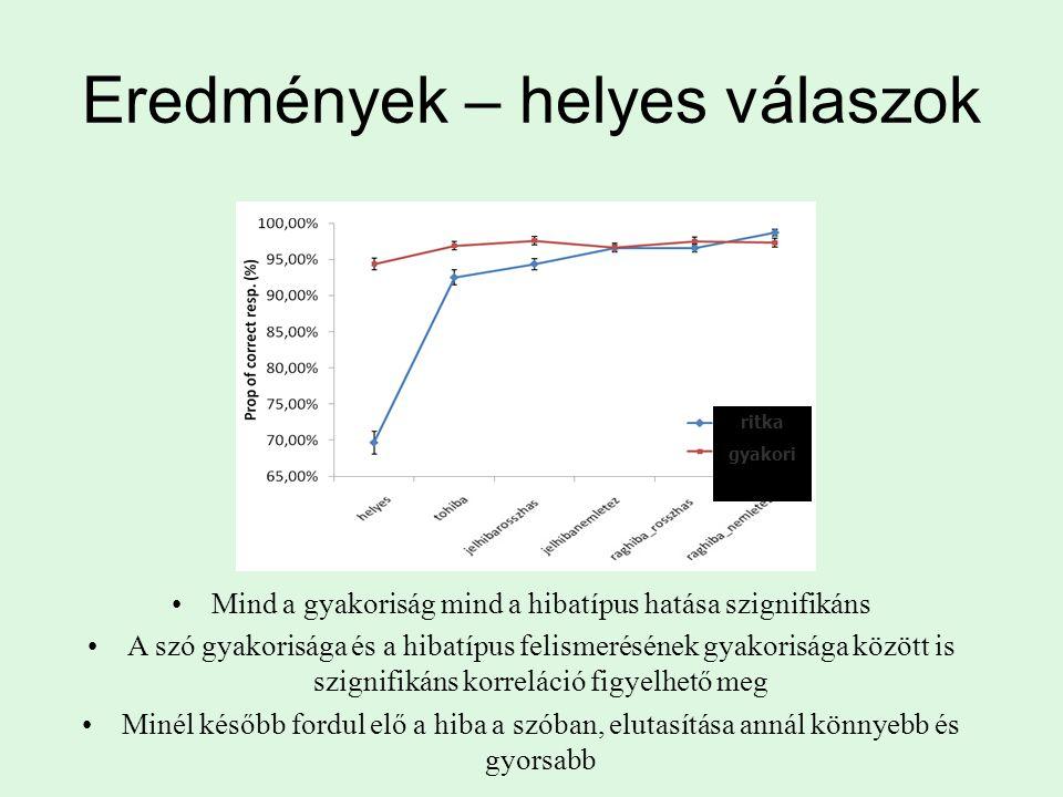 Eredmények – helyes válaszok Mind a gyakoriság mind a hibatípus hatása szignifikáns A szó gyakorisága és a hibatípus felismerésének gyakorisága között