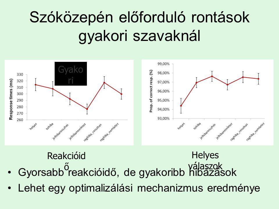 Szóközepén előforduló rontások gyakori szavaknál Gyorsabb reakcióidő, de gyakoribb hibázások Lehet egy optimalizálási mechanizmus eredménye Reakcióid