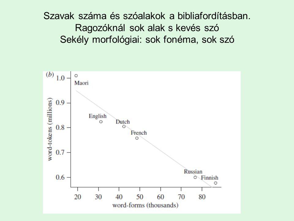 Az alaktan viszonylagos szerepének következményei (Gergely és Pléh, 1995) Gazdag alaktan gyors döntések lokálisabb megértés emlékezet szavaknál (Németh Dezső) Szegényes alaktan lassabb döntés egészlegesebb megértés emlékezet frázisoknál
