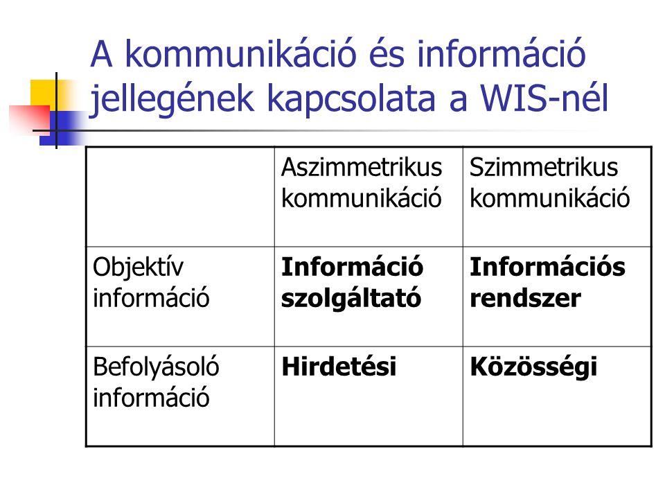 A kommunikáció és információ jellegének kapcsolata a WIS-nél Aszimmetrikus kommunikáció Szimmetrikus kommunikáció Objektív információ Információ szolg