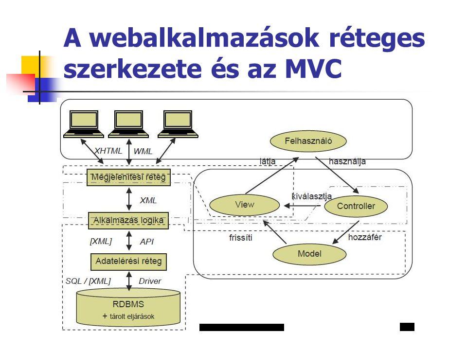 A webalkalmazások réteges szerkezete és az MVC