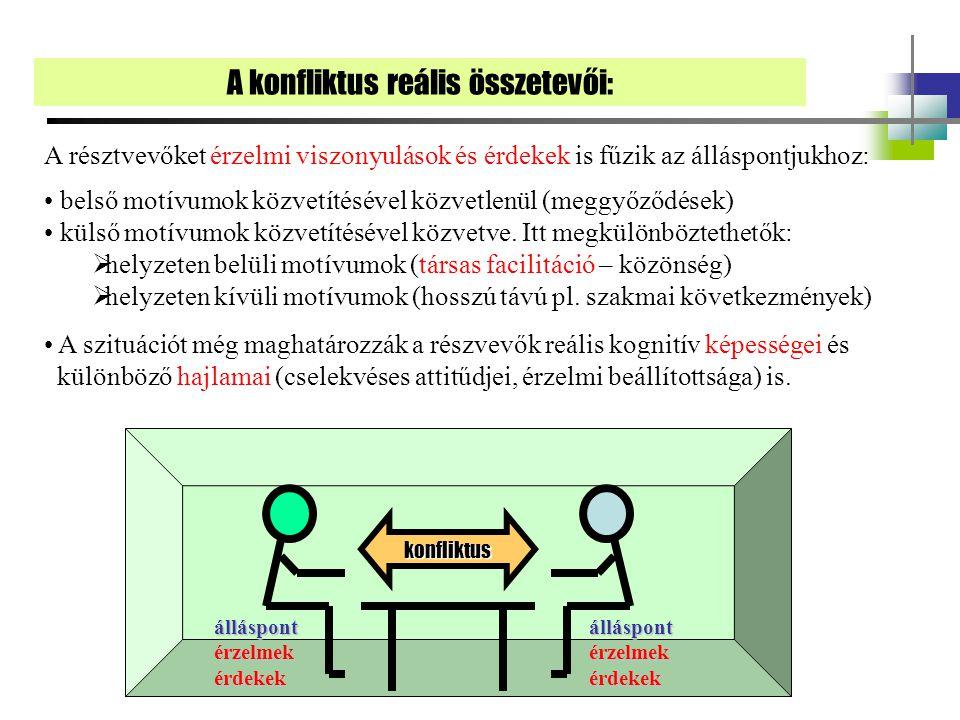 álláspontérzelmekérdekekálláspontérzelmekérdekek konfliktus A konfliktus reális összetevői: A résztvevőket érzelmi viszonyulások és érdekek is fűzik az álláspontjukhoz: belső motívumok közvetítésével közvetlenül (meggyőződések) külső motívumok közvetítésével közvetve.