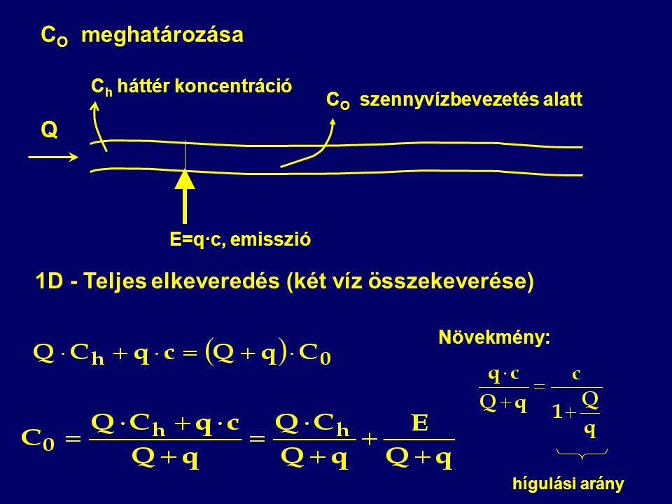 C O szennyvízbevezetés alatt C O meghatározása Q E=q·c, emisszió C h háttér koncentráció 1D - Teljes elkeveredés (két víz összekeverése) Növekmény: hígulási arány