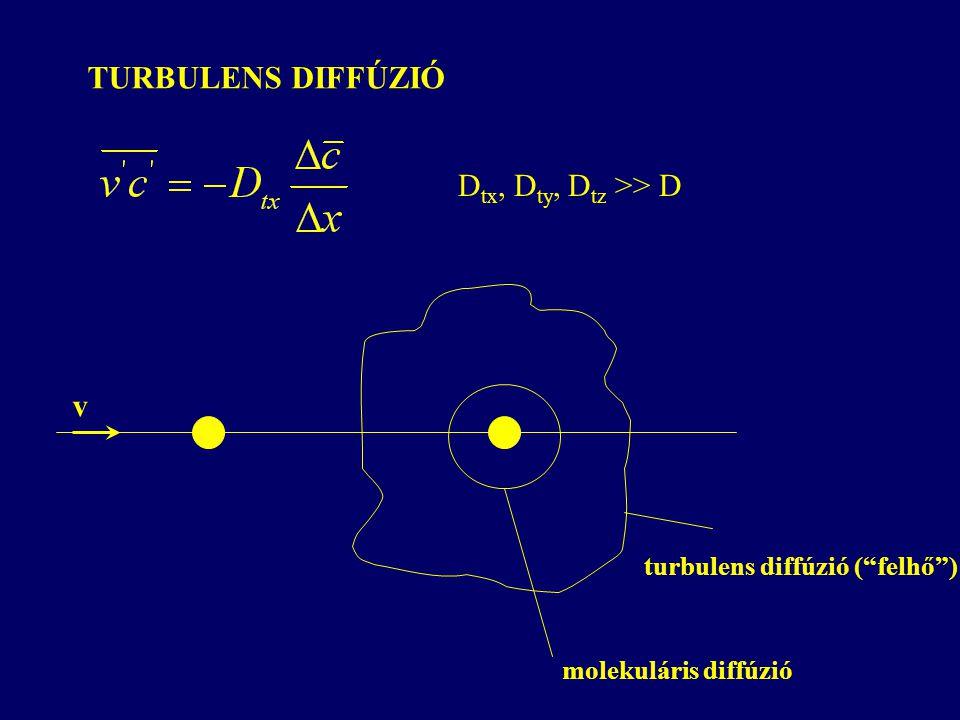 TURBULENS DIFFÚZIÓ v turbulens diffúzió ( felhő ) molekuláris diffúzió D tx, D ty, D tz >> D