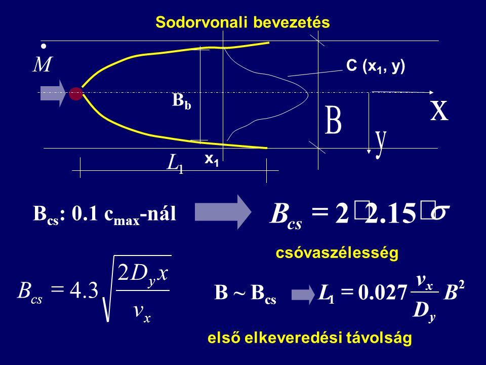 x y cs v xD B 2 3.4  B cs : 0.1 c max -nál  15.22 cs B csóvaszélesség B ~ B cs 2 1 027.0B D v L y x  első elkeveredési távolság  M 1 L BbBb C (x 1, y) x1x1 Sodorvonali bevezetés