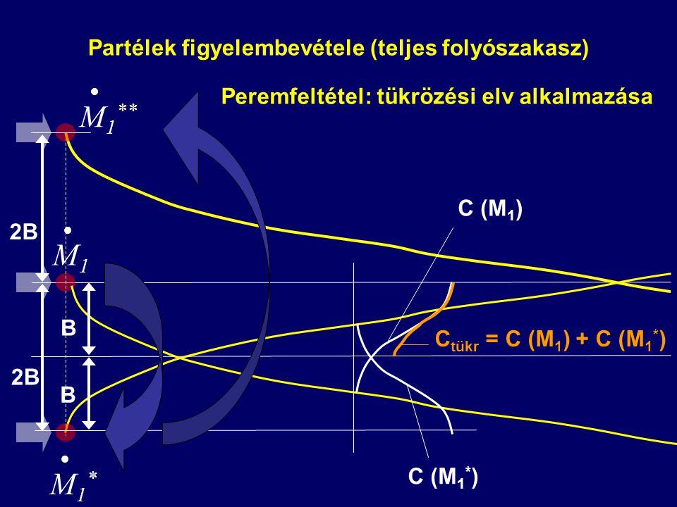 Partélek figyelembevétele (teljes folyószakasz) Peremfeltétel: tükrözési elv alkalmazása B B 2B  M1M1  M1*M1*  M 1 ** C (M 1 ) C (M 1 * ) C tükr = C (M 1 ) + C (M 1 * )