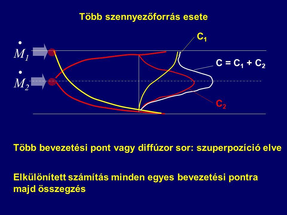  M2M2 Több bevezetési pont vagy diffúzor sor: szuperpozíció elve Elkülönített számítás minden egyes bevezetési pontra majd összegzés  M1M1 C = C 1 + C 2 C2C2 C1C1 Több szennyezőforrás esete