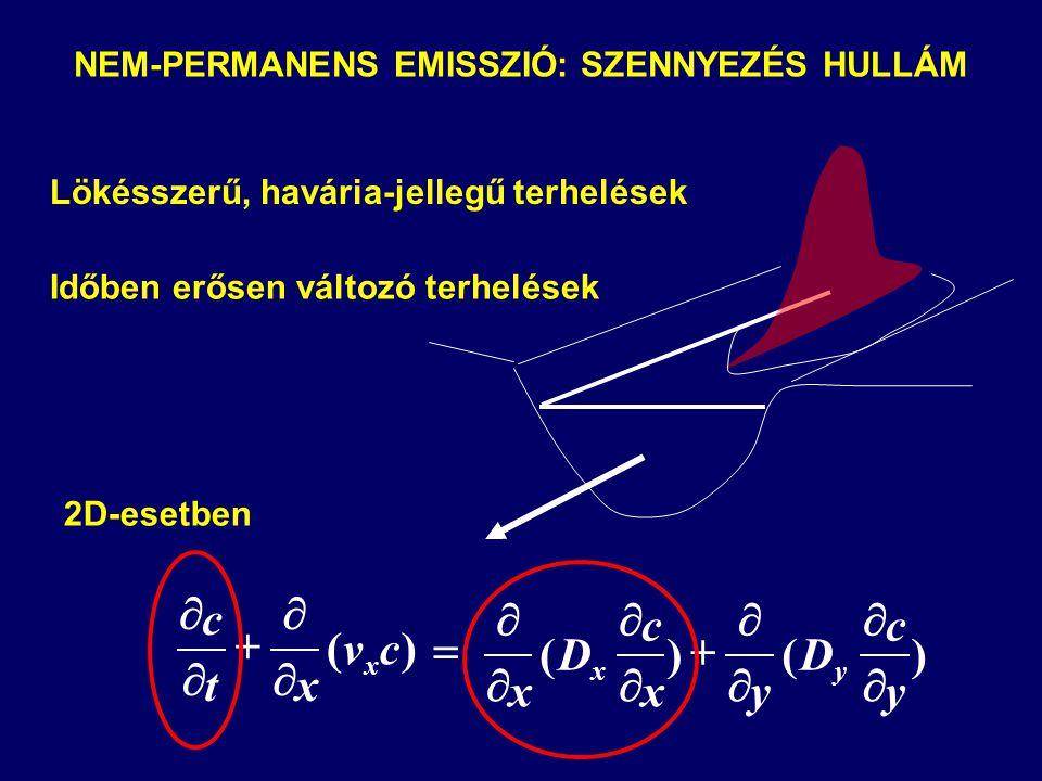       )(cv xt c x )()( y c D yx c D x yx          NEM-PERMANENS EMISSZIÓ: SZENNYEZÉS HULLÁM Lökésszerű, havária-jellegű terhelések Időben erősen változó terhelések 2D-esetben