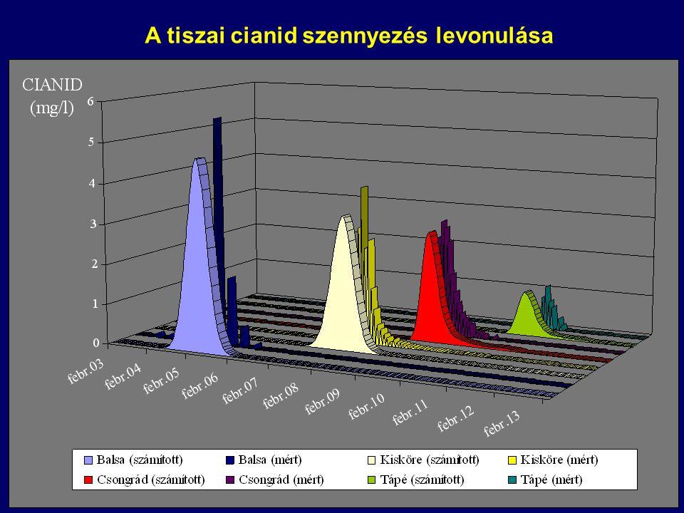 A tiszai cianid szennyezés levonulása