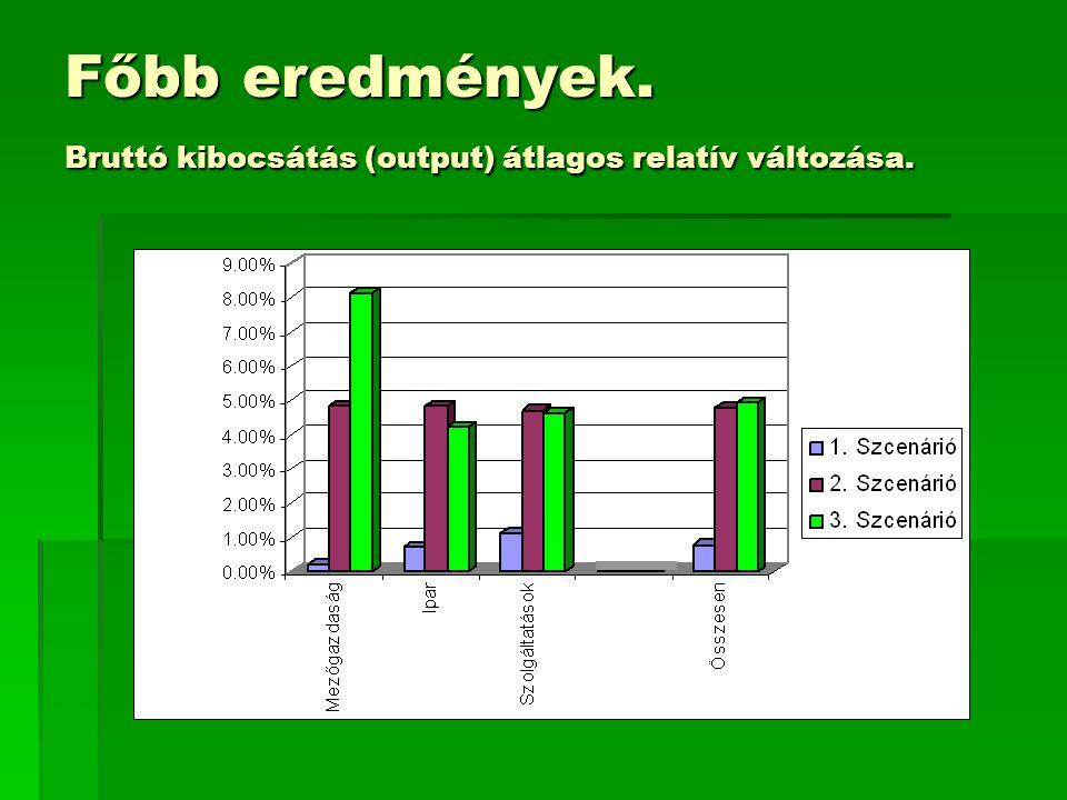 Főbb eredmények. Bruttó kibocsátás (output) átlagos relatív változása.