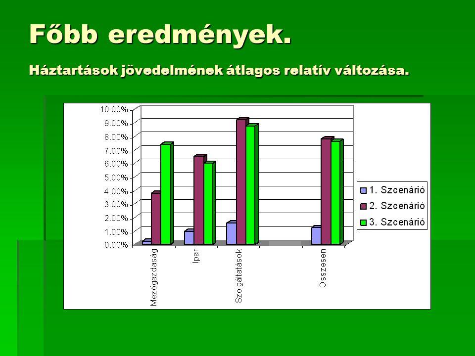 Főbb eredmények. Háztartások jövedelmének átlagos relatív változása.