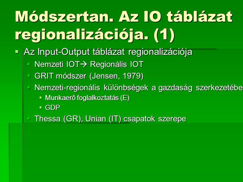 Módszertan. Az IO táblázat regionalizációja. (1)  Az Input-Output táblázat regionalizációja  Nemzeti IOT  Regionális IOT  GRIT módszer (Jensen, 19